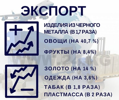 Внешнеторговый оборот Киргизии упал на6,3%
