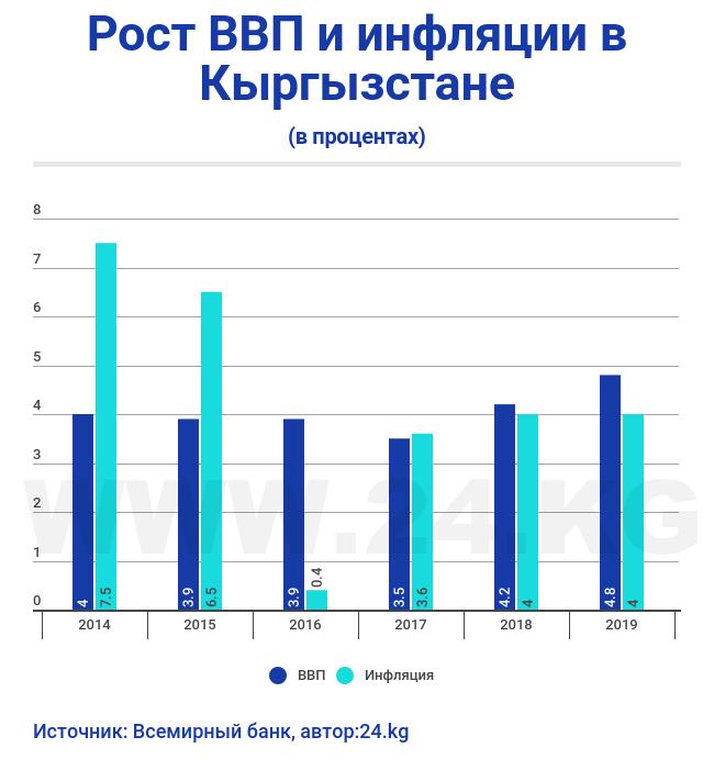Всемирный банк видит «позитив» иулучшил прогноз для экономики Республики Беларусь