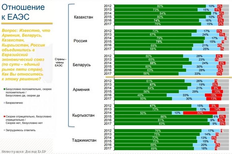 Кыргызстанцы больше всех вСНГ считают РФ самой дружественной страной— Опрос